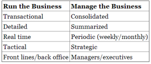 "Enterprise Performance Management. Difference between ""Run the Business"" and ""Manage the Businesss"""